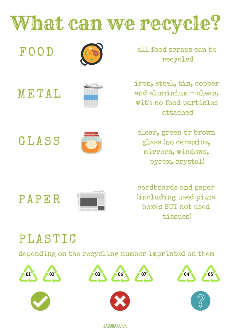 Teach children about recycling - what can we recycle?